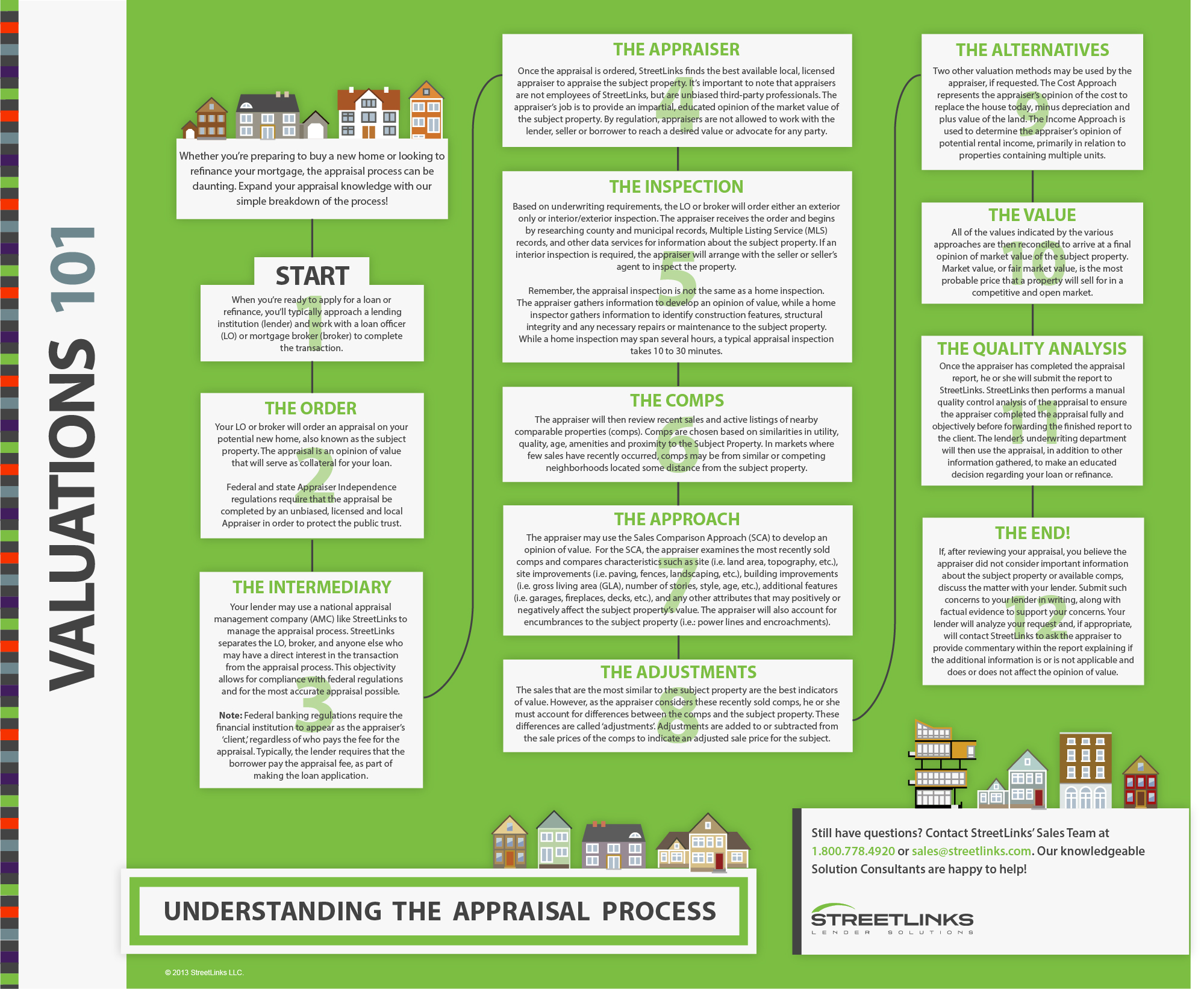 The real estate appraisal process Custom paper Example - August 2019